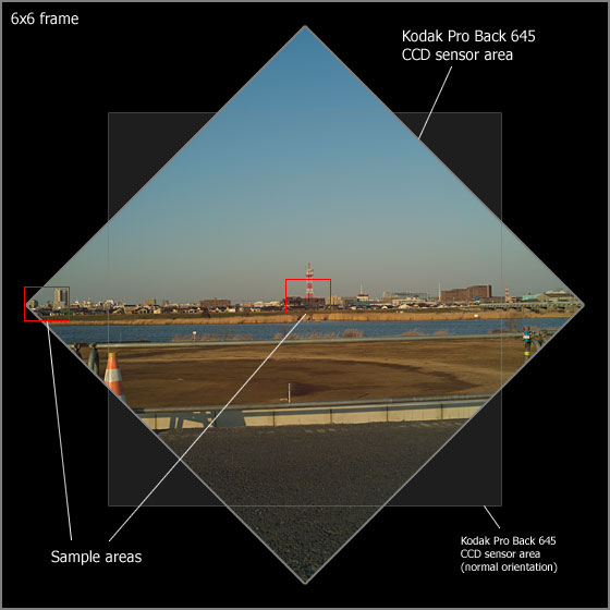 6x6 film compared to the Kodak Pro Back 645 CCD sensor rotated 45-degrees